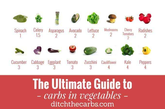 Ultimate Guide To Carbs In Vegetebles