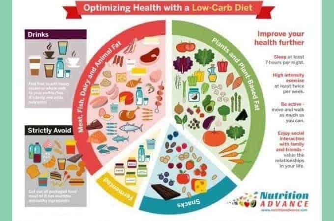 The advantages of a low-carb diet.
