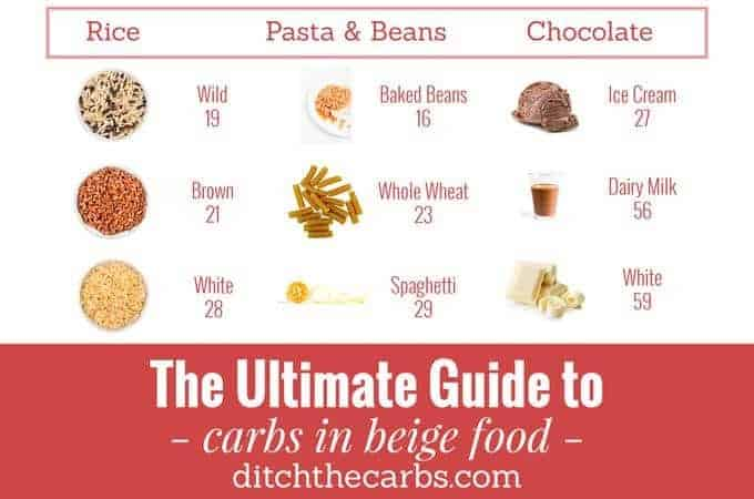 Ultimate Guide To Carbs In Beige Food