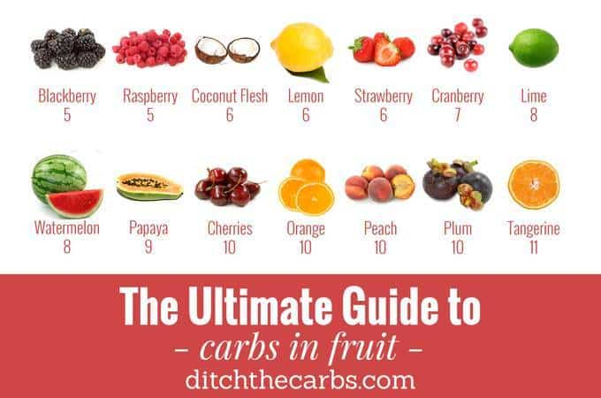 Ultimate Guide To Carbs In Fruit