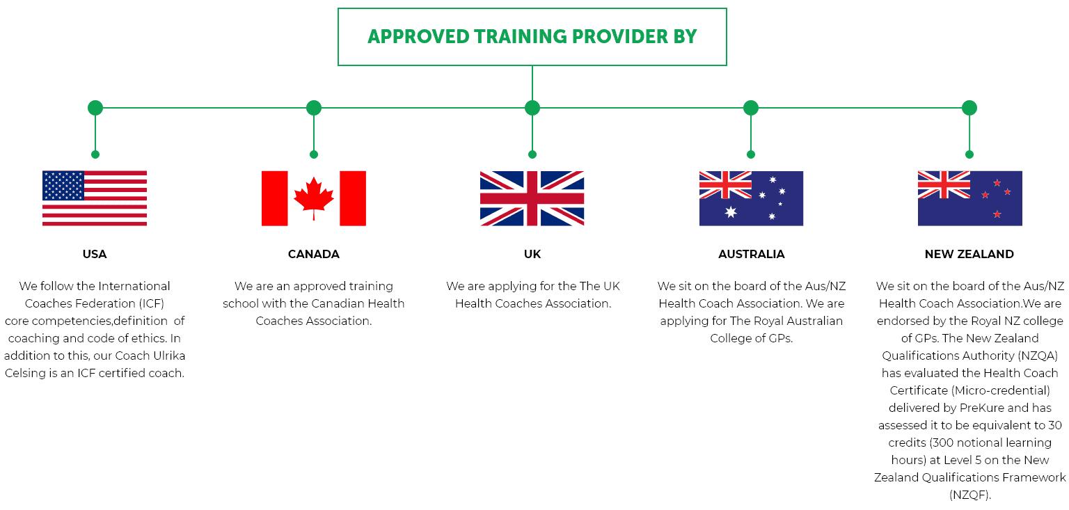 Prekure health coach certificate